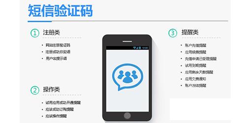 发送网站手机短信验证码平台怎么选哪个好