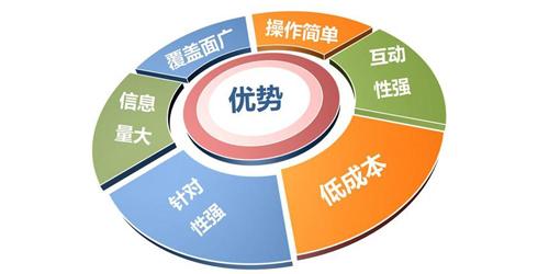 短信营销平台哪个好,北斗通短信平台有什么功能和优势